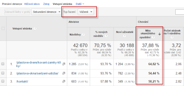 Google Analytics - míra okamžitého opuštění vstupních stránek z vyhledávačů