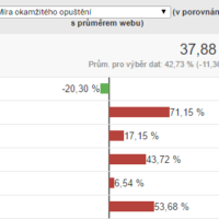 Google Analytics v praxi