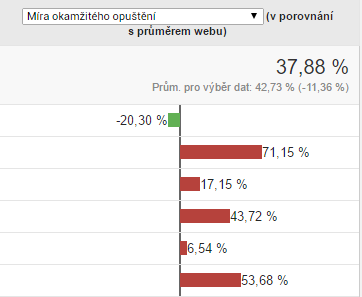 Google Analytics v praxi