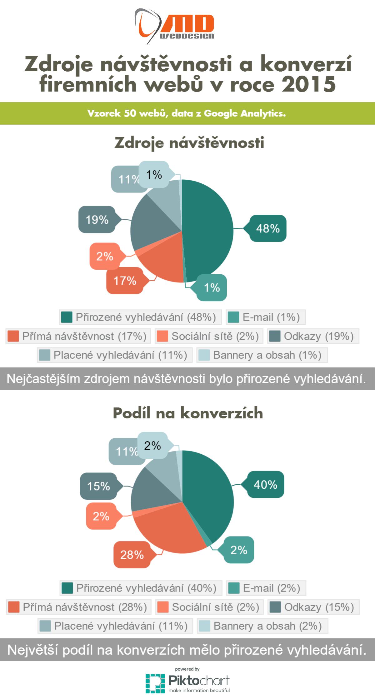 Report - zdroje návštěvnosti a podíl na konverzích