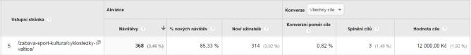 Příklad hodnoty doprovodného obsahu na webu Penzionu Valtice