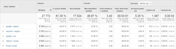 Google Analytics v akci