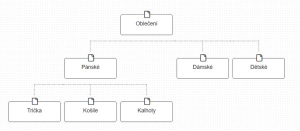 Stromové uspořádání obsahu webu