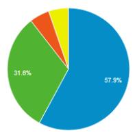 seo optimalizace - google analytics